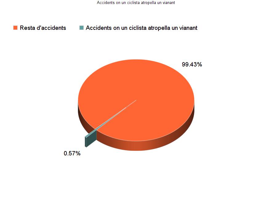 La bicicleta és el vehicle amb menys accidentalitat a la ciutat de Girona